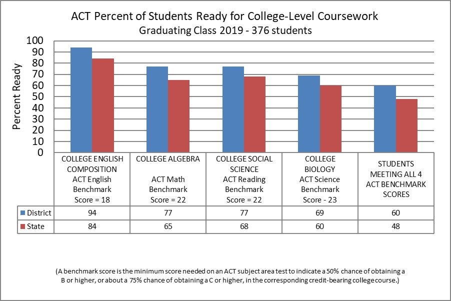 ACT Percent of Students Ready for College-Level Coursework - Graduating Class 2019 - 376 students