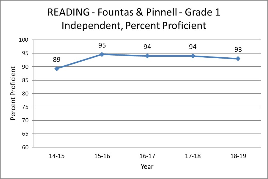 Reading - Fountas and Pinnell - Grade 1 Independent, Percent Proficient