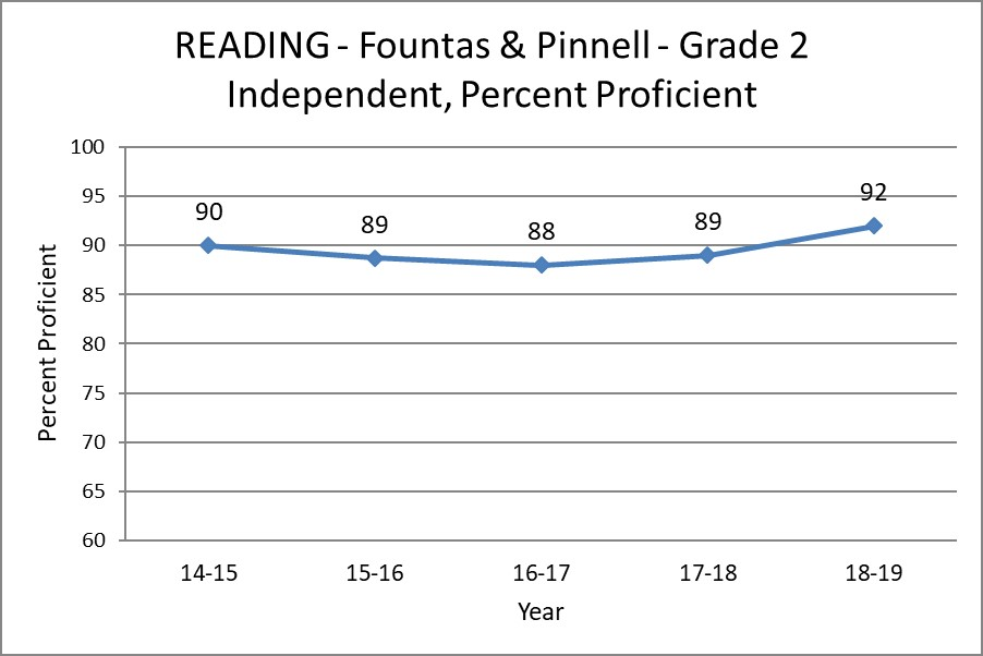 Reading - Fountas and Pinnell - Grade 2 - Independent, Percent Proficient