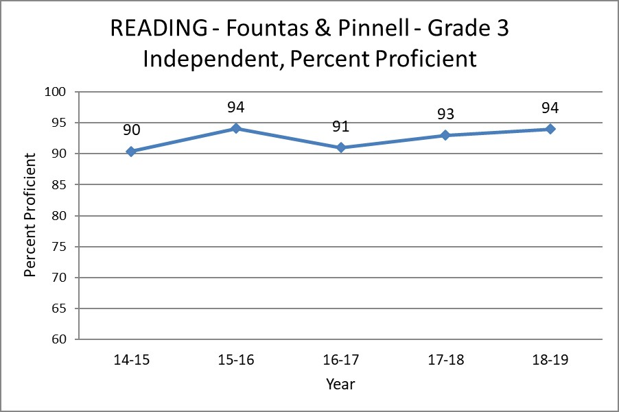 Reading - Fountas and Pinnell - Grade 3 Independent, Percent Proficient