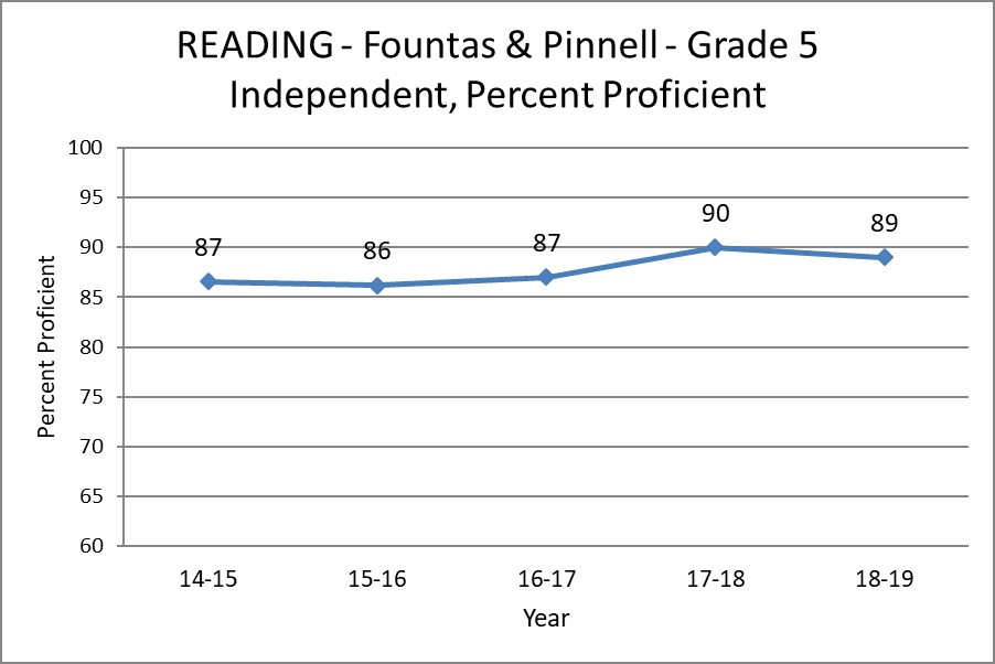 Reading - Fountas and Pinnell - Grade 5 Independent, Percent Proficient