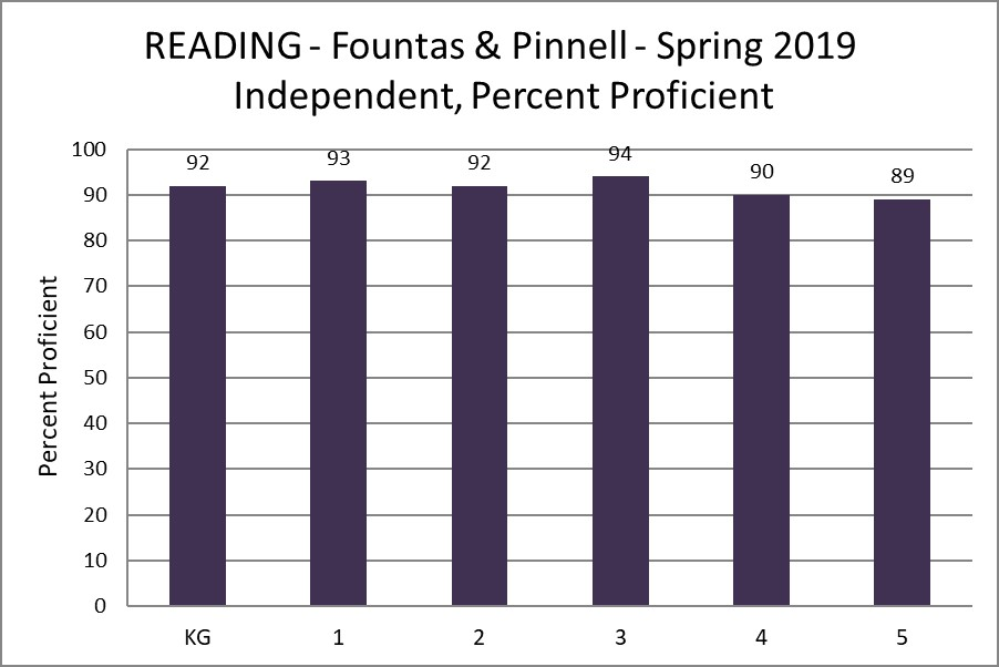 Reading - Fountas & Pinnell - Spring 2019 Independent, Percent Proficient