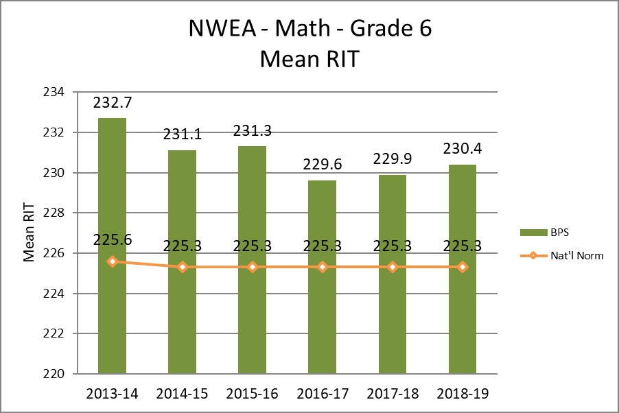 NWEA - Math - Grade 6 Mean RIT