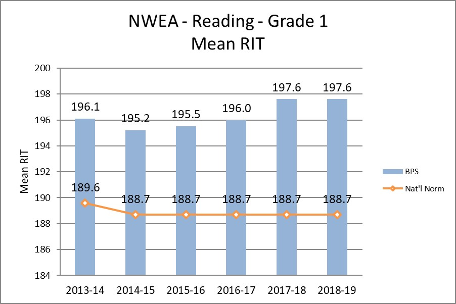 NWEA - Reading - Grade 1 Mean RIT