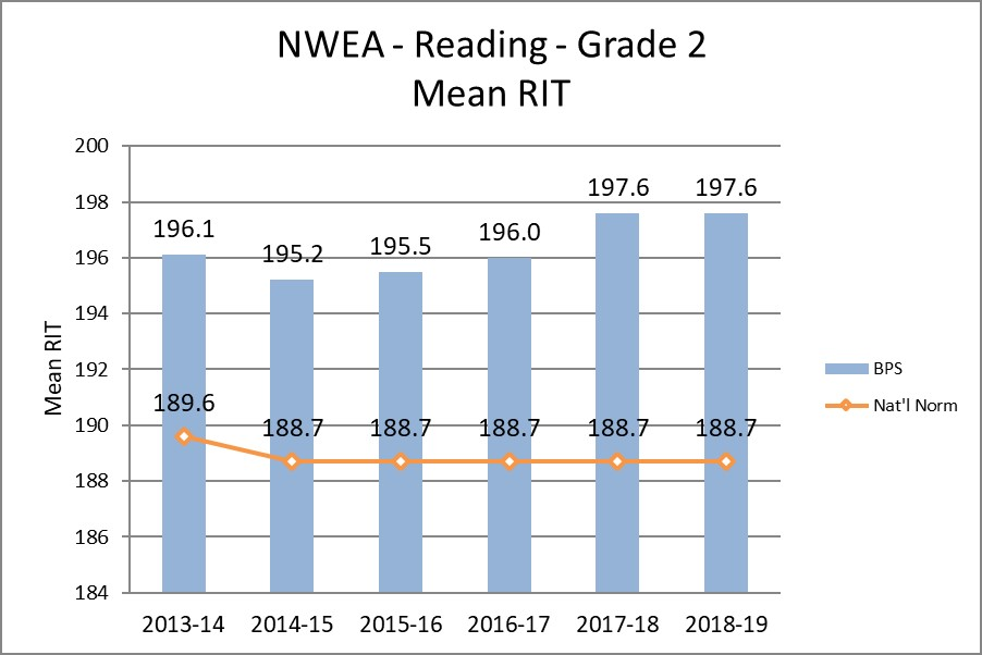 NWEA - Reading - Grade 2 Mean RIT