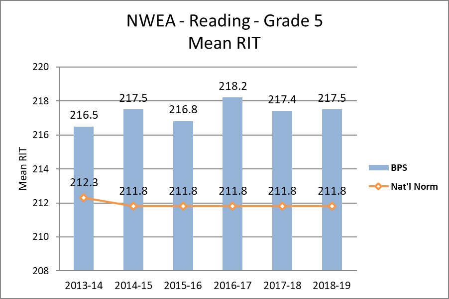 NWEA - Reading - Grade 5 Mean RIT