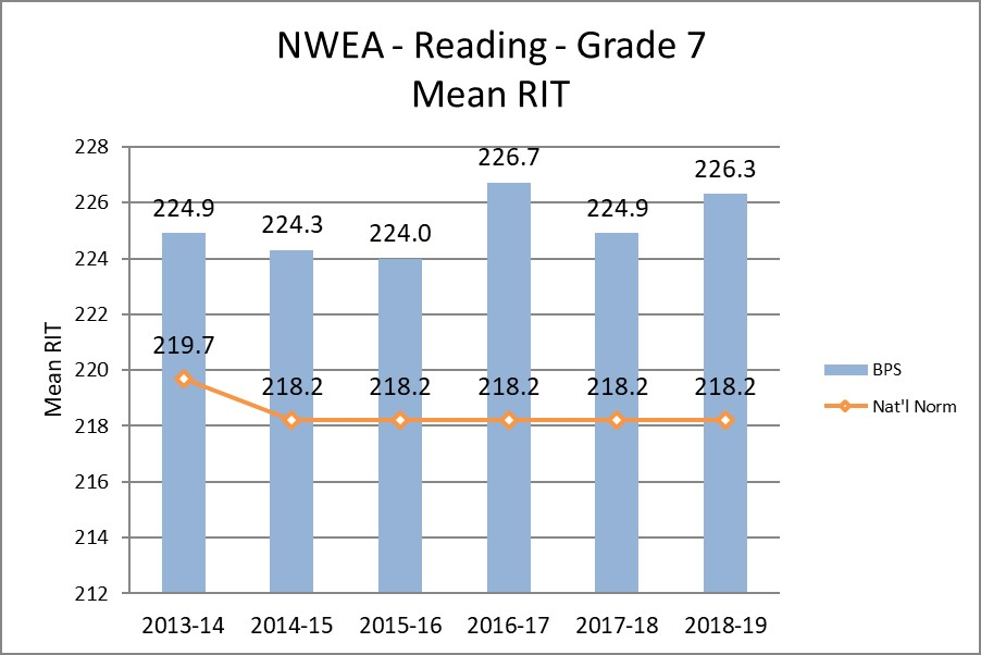 NWEA - Reading - Grade 7 Mean RIT