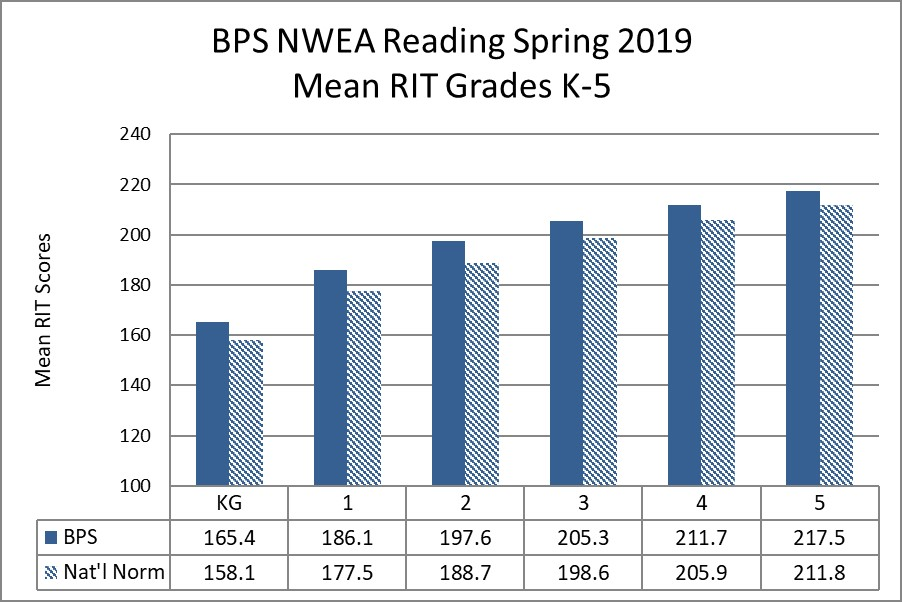 BPS NWEA Reading Spring 2019 Mean RIT Grades K-5