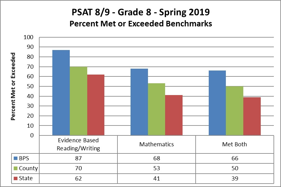 PSAT 8/9 - Grade 8 - Spring 2019 Percent Met or Exceeded Benchmarks