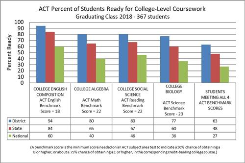 ACT Percent of Students Ready for College-Level Coursework Graduating Class 2018