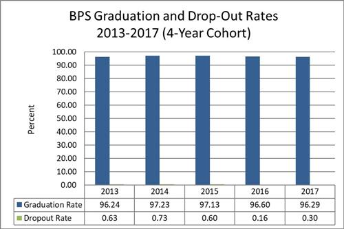BPS Graduation and Drop-Out Rates 2013-2017 (4 Year Cohort)
