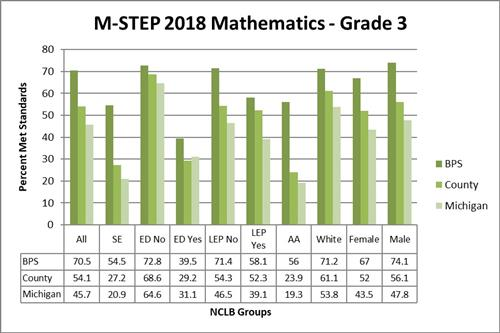 M-STEP 2018 Mathematics - Grade 3