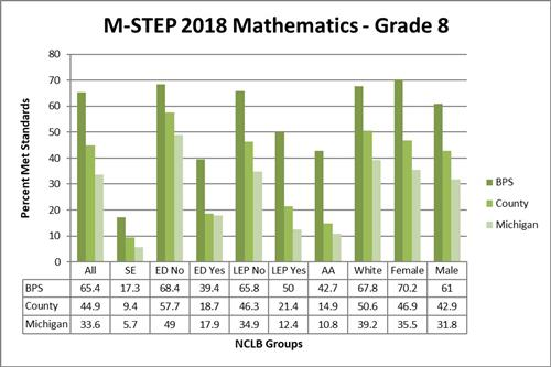 M-STEP 2018 Mathematics - Grade 8