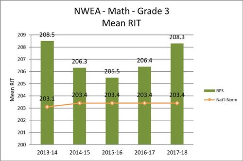 NWEA - Math - Grade 3 - Mean RIT