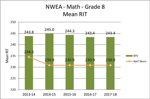 NWEA - Math - Grade 8 - Mean RIT