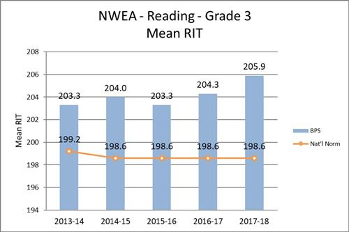 NWEA - Reading - Grade 3 - Mean RIT