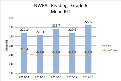 NWEA - Reading - Grade 6 - Mean RIT