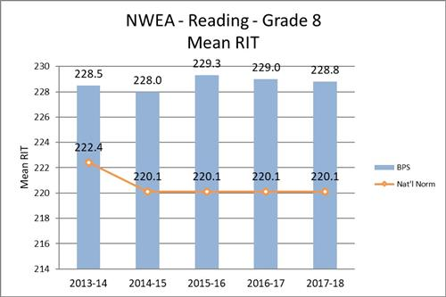NWEA - Reading - Grade 8 - Mean RIT