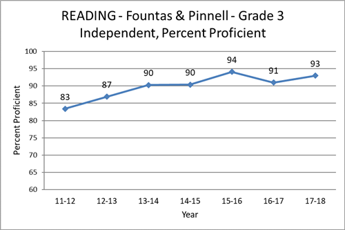 Reading - Fountas and Pinnell - Grade 3 - Independent - Percent Proficient